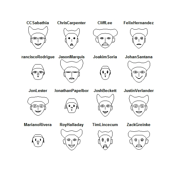 Chernoff Faces Pitchers