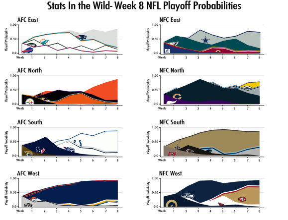 week 8 nfl playoff probabilities stats in the wild