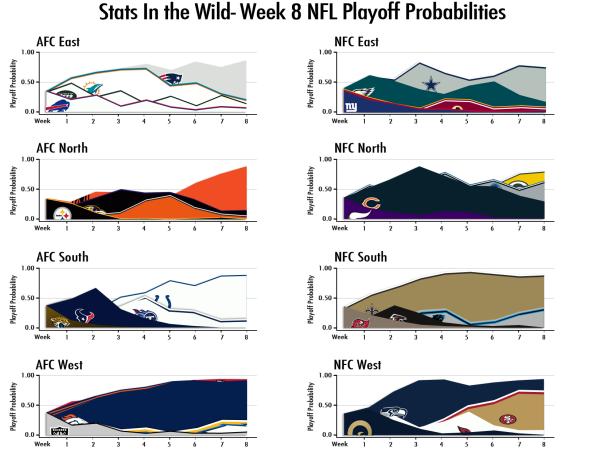 2013-Week-8-Playoff-Probs