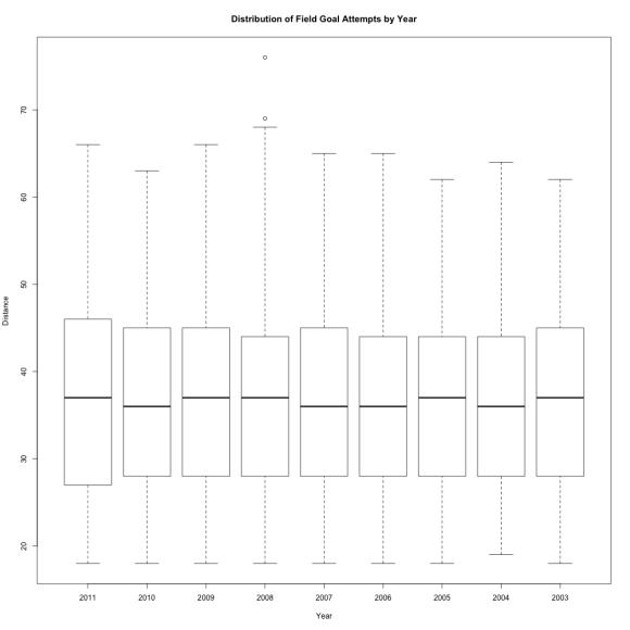 boxplot by year
