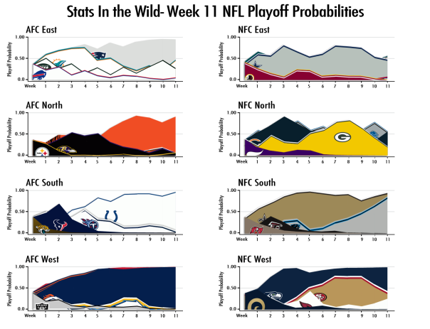 2013-Week-11-Playoff-Probs