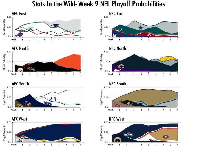 2013-Week-9-Playoff-Probs