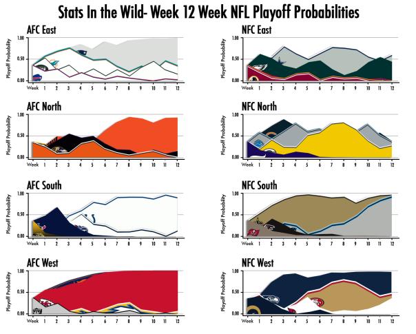 Week-12-Playoff-Probability