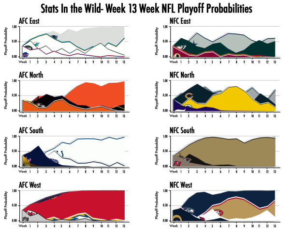2013-Week-13-Playoff-Probs