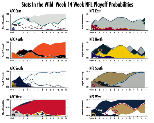 2013-Week-14-Playoff-Probs