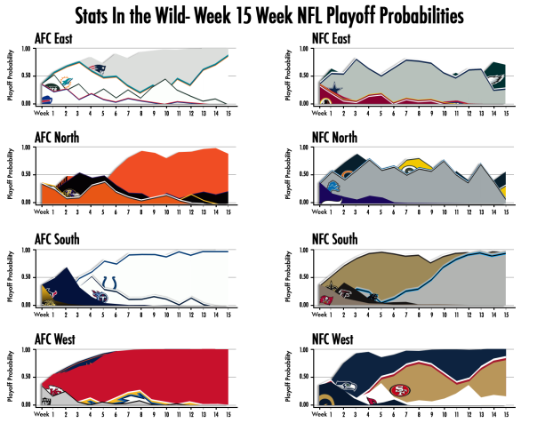 2013-Week-15-Playoff-Probs