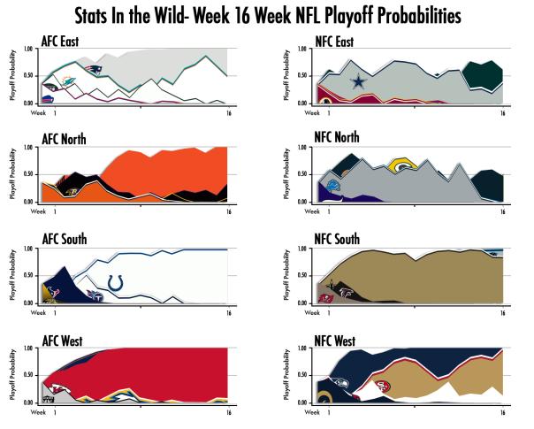 Week-16-Playoff-Probs
