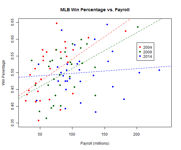 MLB Win percentage by salary