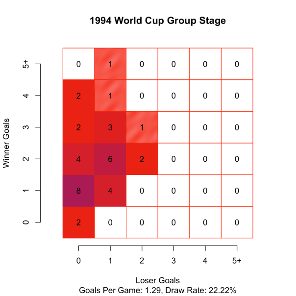 WorldCup1994