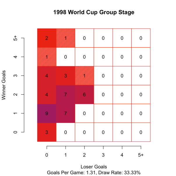 WorldCup1998