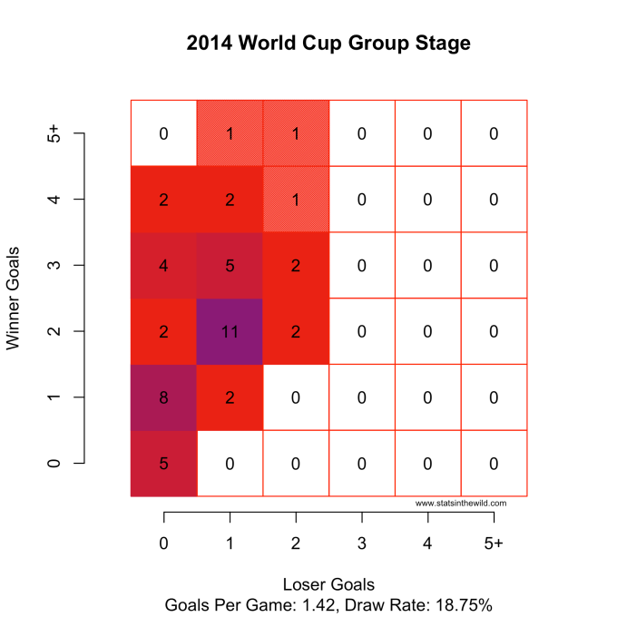 WorldCup2014Group