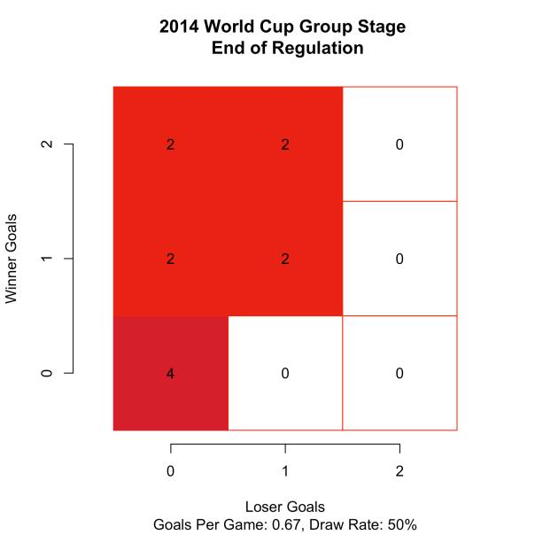 WorldCup2014KO_reg