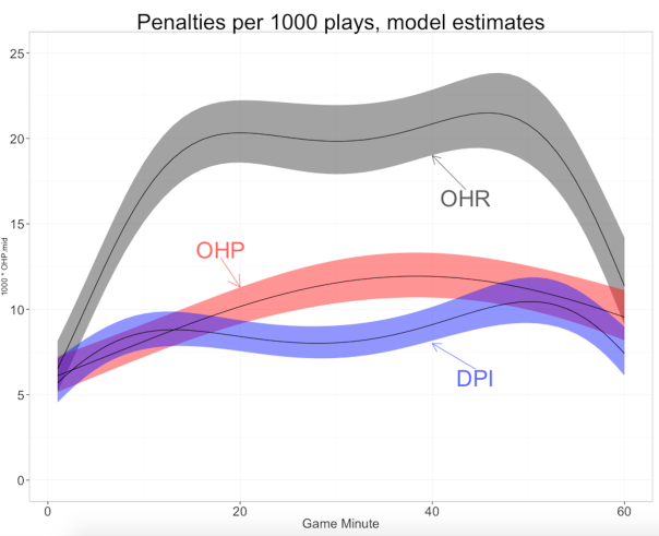 Model estimated penalty rates by game minute. DPI: defensive pass interference. OHP: offensive holding on pass plays. OHR: offensive holding on running plays