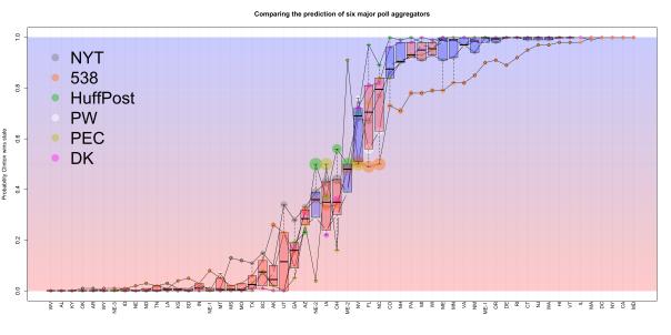 pollaggregatorscomparison