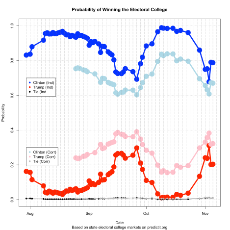 predictitpresident_time